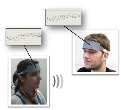 Figure 1. Speaker Listener neural coupling for successful verbal communication have been demonstrated using wearable fNIRS sensors